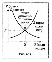 Задачи на равновесную цену и равновесный объем